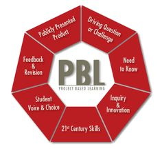 Watch this project-based learning toolkit for tips and tools for PBL planning. (Five Minutes Projects) Problem Based Learning, Inquiry Based Learning, Project Based Learning, Learning Resources, Early Learning, Deep Learning, 21st Century Classroom, 21st Century Learning, 21st Century Skills
