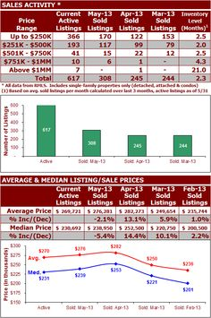 The SE Portland real estate market finished May with 308 closed sales, which is up substantially from the 245 & 244 closed sales recorded in the prior months of April and March respectively.  See more at: http://www.findportlandoregonhomes.com/2013/06/24/se-portland-real-estate-market-update-june-2013/