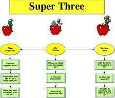 Super 3 Research Model-Renee Gentry Beginning Middle End, Big Six, Research Skills, School Librarian, Library Ideas, Professional Development, Good Job, Back To School, Third