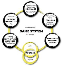 """This is the """"Serious Game Design Assessment Framework"""" we are using to assess and design serious game at MIT (Gambit). The framework focuses on the coherence of the game's purpose in relation to the other design elements. Here you can find further details:  Mitgutsch, Konstantin & Alvarado, Narda (2012): Purposeful by Design. A Serious Game Design Assessment Model. FDG 2012, FDG '12 Proceedings of the International Conference on the Foundations of Digital Games. ACM New Yor"""