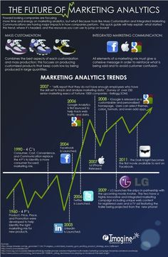 The Future of Marketing Analytics (scheduled via http://www.tailwindapp.com?utm_source=pinterest&utm_medium=twpin&utm_content=post28520824&utm_campaign=scheduler_attribution)