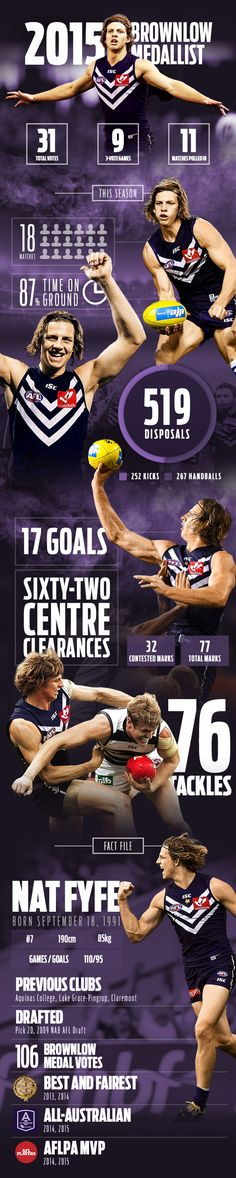 Congratulations Nat Fyfe on winning the Brownlow this year! He will always be my favourite AFL player and he really deserves this, especially after playing a full game with a broken leg :) Australian Football League, Broken Leg, Winter Sports, Seasons, Magazine Design, Infographics, Quotes, Congratulations, Sporty