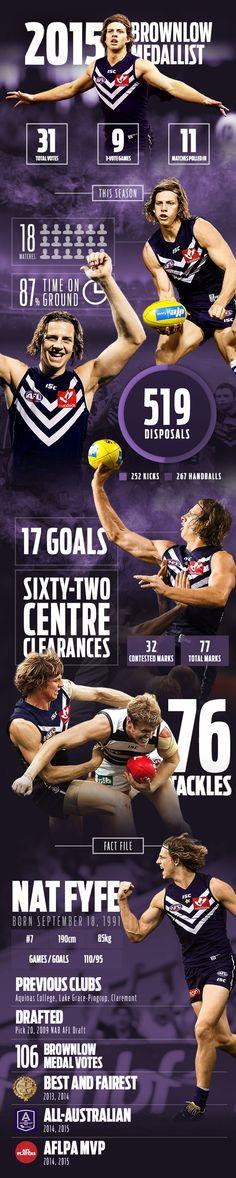 Infographic: Nat Fyfe's Brownlow-winning season, broken down - AFL.com.au