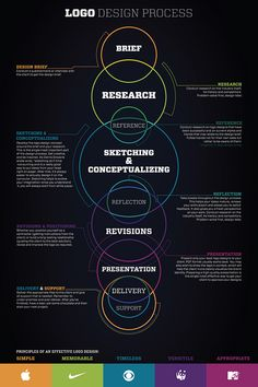 I designed this Infographic poster after reading an article by Jacob Cass, Titled: Vital Tips for Effective Logo Design.I give this to my clients to let them have a visual idea of what my design process is.I have found that my Clients are appreciate t… Sitemap Design, Keynote Design, Graphisches Design, Graphic Design Tips, Tool Design, Graphic Design Inspiration, Game Design, Logo Design Tips, Depot Design