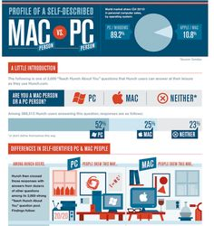 The Differences Between Mac and PC Users: An Infographic