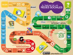 HISTORIA de las REDES SOCIALES Online Marketing, Digital Marketing, Social Studies, Social Media, La Red, Social Business, Community Manager, Study Tips, Delaware