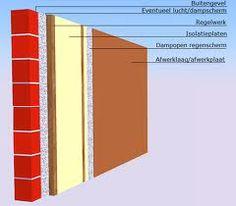 isoleren - je moet je huis isoleren zodat je huis niet afkoelt of te snel opwarmt. at kan je doen met steenwol tussen de muren