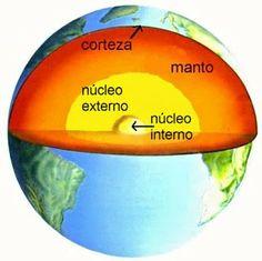Blog de los niños: Las capas de la Tierra. Layers of the Earth Science Projects, Projects For Kids, Art Attak, Earth Layers, Montessori Science, Spanish Immersion, Sistema Solar, Social Science, Terra