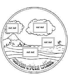 Download This Template To Make Your Own Water Cycle Wheel Activities