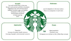 The description of strength, weakness, opportunities and threats in Starbucks SWOT analysis is so informative and helpful. Powerpoint Poster, Powerpoint Template Free, Business Management, Business Planning, Swot Analysis Template, Business Model Canvas, Suggestion Box, Journey Mapping, Business Studies