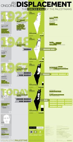 An Ongoing Displacement - The Forced Exile of the Palestinians | Visualizing Palestine. May 15th marks the 65th anniversary of the Nakba - when 750,000 Palestinians were displaced from the territory that became Israel. In 1948, more than 50% of the entire Palestinian population was ethnically cleansed.  This visual quantitatively catalogues the multiple dimensions of Palestinian displacement and loss of land.