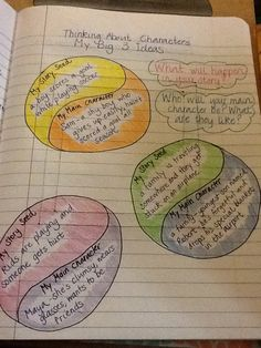Realistic Fiction Writing: thinking about possible story topics and who the main character for each story topic might be
