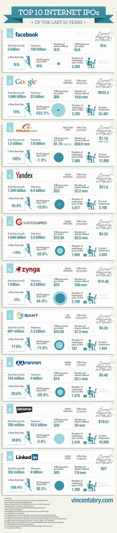 Top 10 internet IPOs of the last 10 years (Infographic) Facebook Marketing, Marketing Digital, Internet Marketing, Online Marketing, Social Media Marketing, Content Marketing, Social Web, Facebook 1, Mobile Marketing