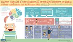 Acciones y logros en la autorregulación del aprendizaje en entornos personales. Un estudio en el Grado de Educación Infantil en la Universidad de Granada