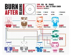 """Coen brothers's """"Burn After Reading"""" 