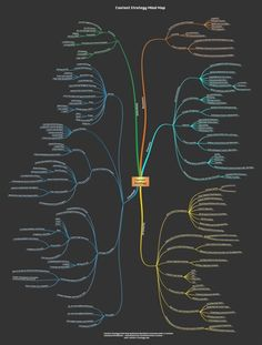 Content Strategy Mind Map