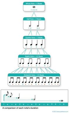 Values & Rests Musical Rhythm note values.will definitely print and post in my classroom!Musical Rhythm note values.will definitely print and post in my classroom! Music Lessons For Kids, Music For Kids, Piano Lessons, Music Lesson Plans, Piano Songs, Piano Music, Music Music, Music Happy, Piano Keys