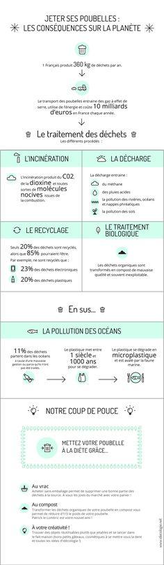 Idécologie vous concocte une épatante infographie pour enfin tout comprendre des conséquences des déchets sur la planète !