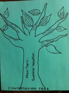 SLP Corner: The Conversation Tree: A Visual Support for Conversational Mapping- Pinned by @PediaStaff – Please Visit http://ht.ly/63sNt for all our pediatric therapy pins
