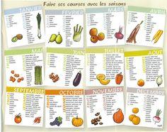 Fruit et legume de saison