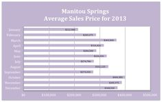 Manitou Springs Market Report for 22013