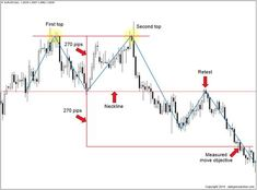 measured move of double top chart pattern