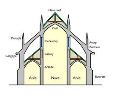 gothic architecture characteristics - Google Search