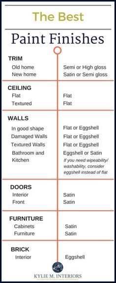 The best paint finish and sheen for drywall, trim, ceilings, walls, furniture, doors and brick by Kylie M Interiors