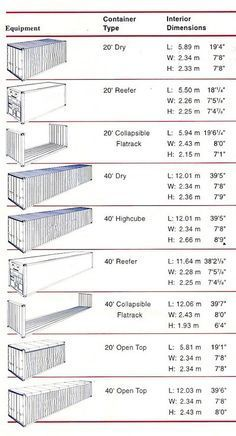 Shipping container dimensions More #containerhome #shippingcontainer #containerhomes