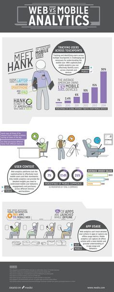 Metrics & ROI - Web Versus Mobile Analytics [Infographic] : MarketingProfs Article