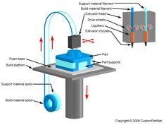 Printing 3D, Coraza tapa Molino de Bolas, COncentradora de Cobre, Mineria, Impresión 3D