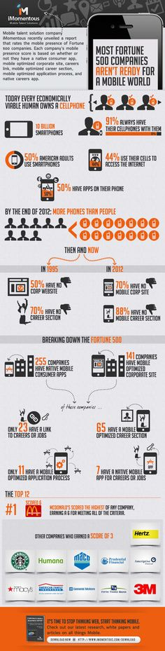 Most Fortune 500 companies aren't ready for a mobile world #infographic