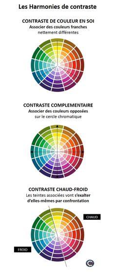 Les harmonies de contraste : contraste de couleur en soi, contraste complémentaire, contraste chaud/froid. wwww.chromaticstore.com                                                                                                                                                                                 Plus