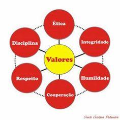 E esse tal de Coaching?: Valores