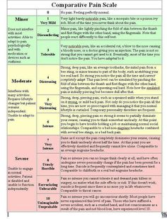 Great descriptive pain scale ∆∆∆ Why Write About Pain? Well, the answer is obvious to fellow Ehlers-Danlos Syndrome (EDS), Joint Hypermobility Syndrome (JHS), and others who have a heritable connective tissue disorder or chronic p. Chronic Migraines, Endometriosis, Chronic Fatigue, Chronic Pain, Chronic Illness, Rheumatoid Arthritis, Inflammatory Arthritis, Síndrome De Ehlers Danlos, Ehlers Danlos Syndrome