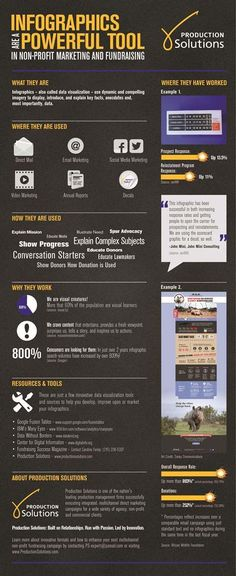 Infographics are a powerful tool in fundraising [Infographic]