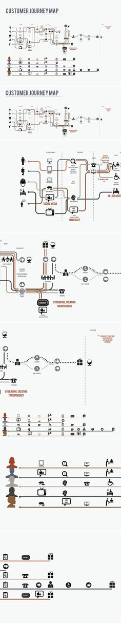 Marketing will require insights on the customer journey. Analysis of a service, through the Customer Journey Map by Anna Maggi Interaktives Design, Tool Design, Design Process, Kiosk Design, Design Thinking, Experience Map, User Experience Design, Customer Experience, Information Visualization