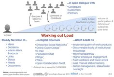working out loud - Google Search
