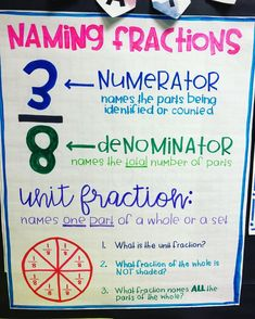 Teaching Fractions, Math Fractions, Teaching Math, Maths, Math Charts, Math Anchor Charts, Clip Charts, Math Strategies, Math Resources