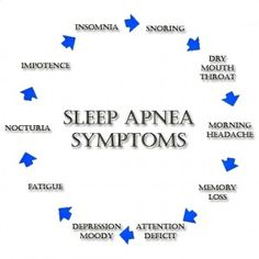 Symptoms of the sleep Apnea. My headache was 24/7 but after diagnosis, I realized as the day went on, my headache would lessen many days. Not always though.