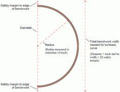 model railroad curves minimum radius