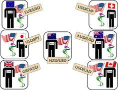 Cursos de Investimento Forex: Análise de Velas Japonesas dos pares EUR/USD e USD...