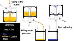 A diagram of a Sanke keg, and how to fill and clean one. May be simple to understand, but a picture is great on a brew-day if you forget. Beer Brewing, Home Brewing, Brewery Equipment, Cider House Rules, Winery Tasting Room, Under Pressure, Blue Yellow, Fill, Forget