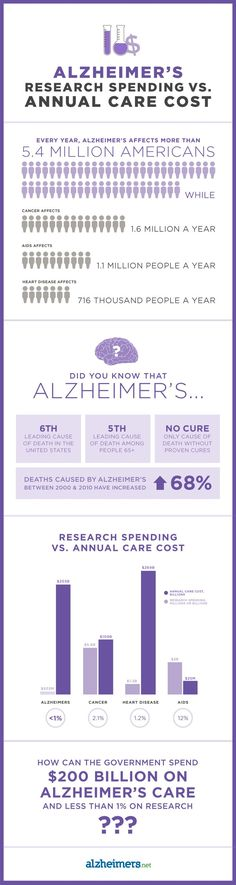 Alzheimer's Research Spending vs. Annual Care Costs #alzheimers #tgen #mindcrowd www.mindcrowd.org