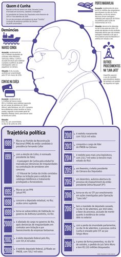 """O temor de uma possível delação premiada do ex-deputado Eduardo #Cunha (PMDB-RJ), preso ontem na operação """"Lava Jato"""", paralisou Brasília. Votações e sessões na Câmara dos Deputados foram interrompidas, como a que alterava as regras de exploração do pré-sal. A medida também causou apreensão entre auxiliares e assessores do Palácio do Planalto. (20/10/2016) #Política #Prisão #Infográfico #Infografia #HojeEmDia"""