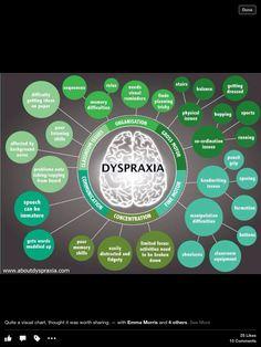 Dyspraxia Graphic