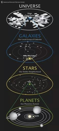 This diagram shows our address in the Cosmos at a glance. We see our planetary system around the Sun, our stellar neighborhood in our galaxy, our galaxy in the local group of galaxies, and our group in the entire universe. Sistema Solar, Cosmos, Earth Science, Science And Nature, Planetary System, Space Facts, Earth From Space, Space And Astronomy, Space Travel