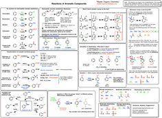 Org 2 Zusammenfassungsblätter Source by Chemistry Basics, Chemistry Help, Chemistry Study Guide, Chemistry Classroom, Chemistry Notes, Teaching Chemistry, Chemistry Lessons, Science Chemistry, Chemistry Tattoo