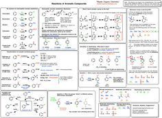 All of the organic reactions, names of mechanisms and