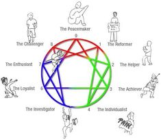 The Enneagram of Personality is an ancient concept of understanding one's personality that is quickly gaining attention in today's society, used throughout the practices of therapy, self-help, personal growth, education, spirituality and business practices.  The word Enneagram comes from the Greek words 'ennea' meaning nine, and 'gramma' meaning point.   The origins of the test…